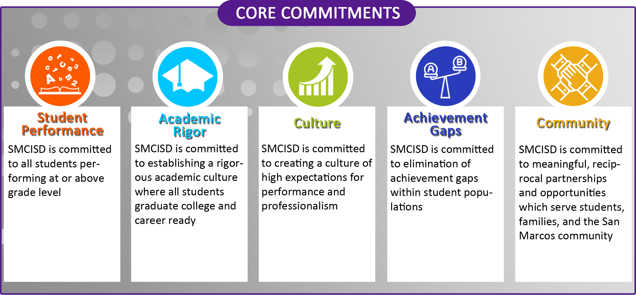 Core Commitments Graphic