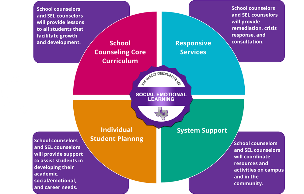 School Counseling Model Image